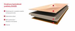 Struktura laminátové podlahy EGGER
