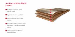 Struktura podlahy EGGER PRO Comfort Flooring